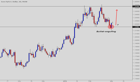 EURUSD: EURUSD - Bulls are managed to show their strength on 1.2206