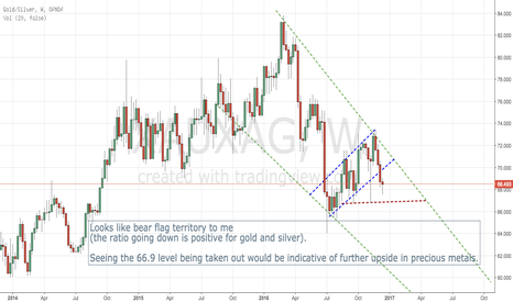 XAUXAG: Gold/Silver ratio used to determine future precious metal moves.