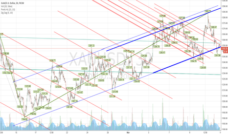 XAUUSD: BACK TO THAT BLUE LINE