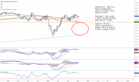 EURCAD: EUR/CAD Sell Opportunities