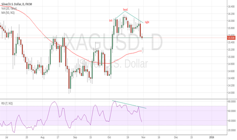XAGUSD: SILVER ready to make new pattern