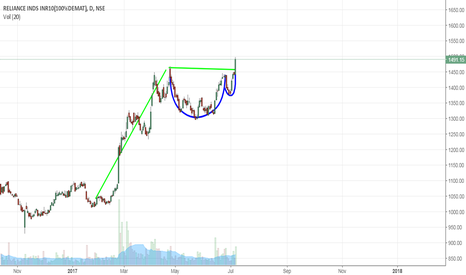 RELIANCE: Cup and Handle breakout pattern, RIL Go Long TGT 1640