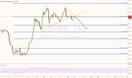 GBPJPY: GBPJPY Short - retesting broken trend line