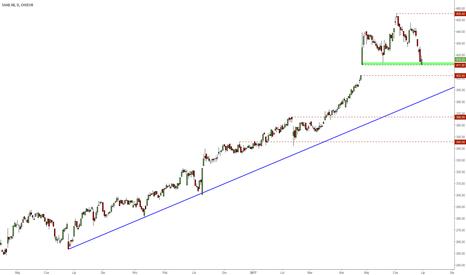 SAAB_B: SAAB AB - silny wzrost od czasu ostaniej analizy