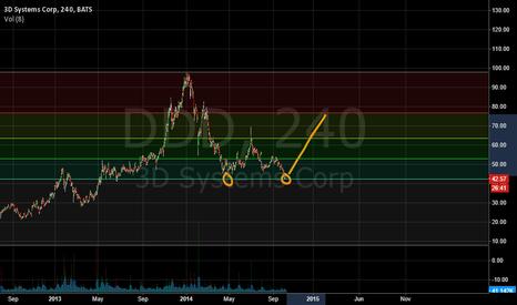 DDD: Possible Double Bottom DDD