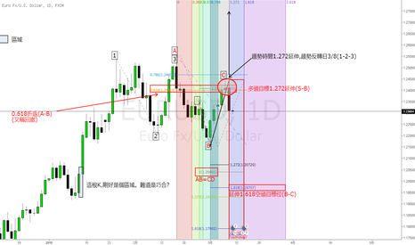 EURUSD: 费波纳奇系列-进阶篇-欧元兑美元(EURUSD)交易案例:空单继续持有
