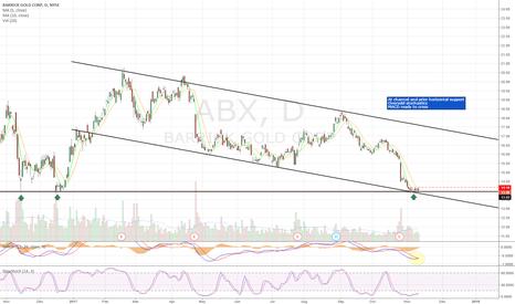 ABX: Long setup