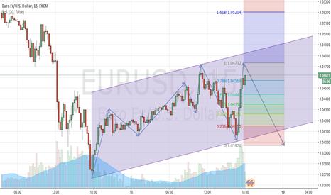 EURUSD: Corto plazo EURUSD sell