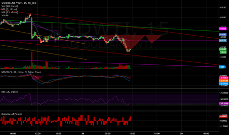 USDWTI: possible IHS short term