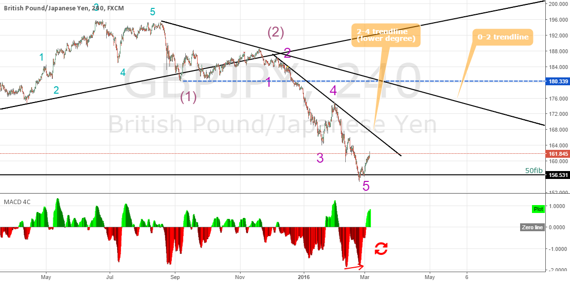 GBPJPY longterm view