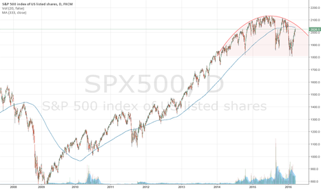 SPX500: Custom MA is very clear on SPX500