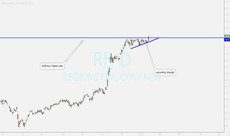 RF: buy