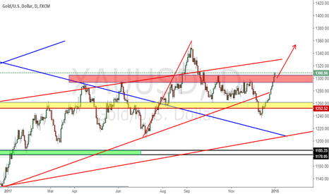 XAUUSD: Long Gold when back to red zone