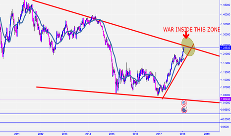 EURUSD: THAT IS THE QUESTION...