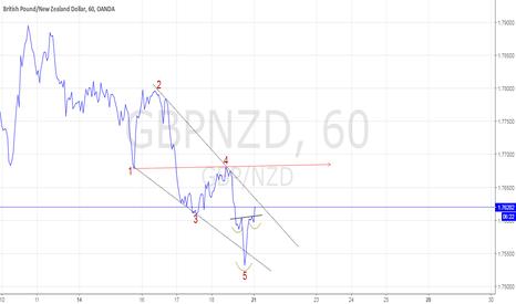 GBPNZD: GBP NZD LONG WOLFE WAVE + HEAD& SHOULDERS