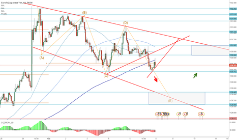 EURJPY: Long after retest of strong R/S zone
