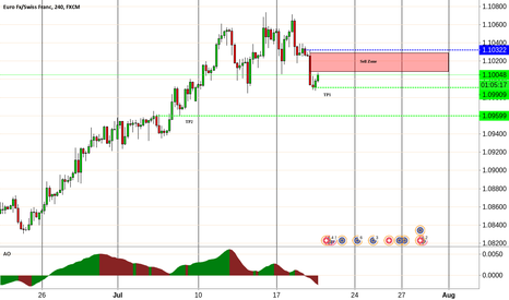 EURCHF: EURCHF retracement then SHORT