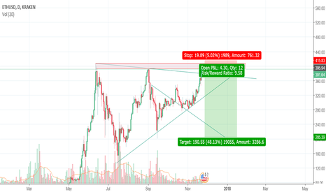 ETHUSD: SHORT  ETHUSD - SELL with caution @395, BUY with confidence >415