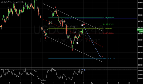 USDCHF: Sell limit @ 0.9704 where we have ab=cd @ 100 fib extension