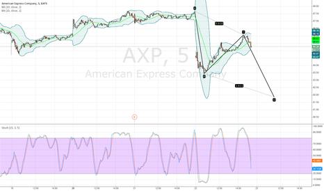 AXP: ABCD on AXP