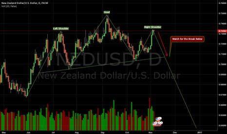 NZDUSD: Possible Head and Shoulders