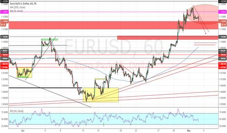 EURUSD: EUR/USD Bias Of The Day