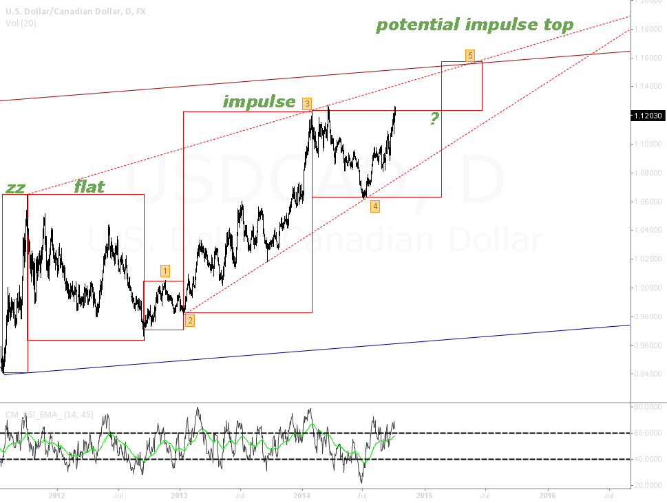 USDCAD: Long waiting to happen