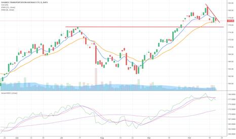 IYT: $IYT - Dow Transports - Short
