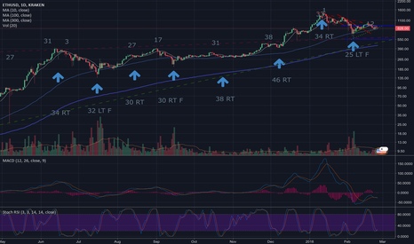 ETHUSD: 2/24 - ETH daily cycle. Is the bottom in?