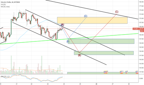 LTCUSD: LTC/USD ready to go up, build a bull pattern