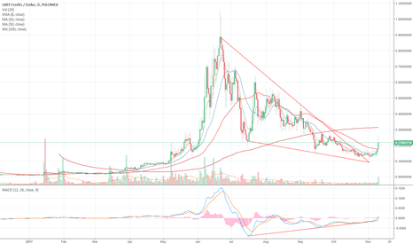 LBCUSD: LBRY Credits breaking out of a falling wedge