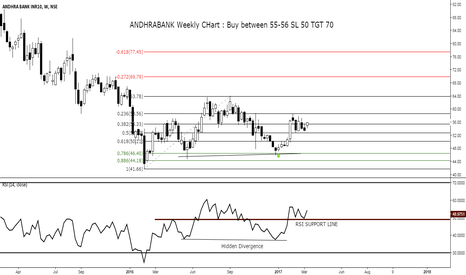 ANDHRABANK: ANDHRABANK Weekly CHart : Buy between 55-56 SL 50 TGT 70