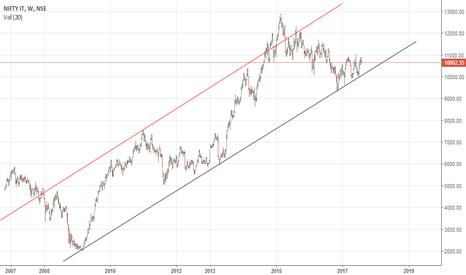 CNXIT: Nifty IT long term buy