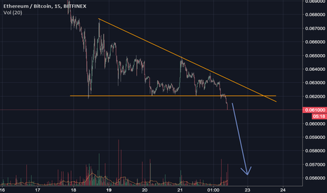 ETHBTC: Hold me | Risk of accelerating sell off