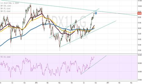 DX1!: Us Dollar Index