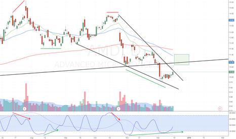 AMD: AMD - Falling Wedge Breakout