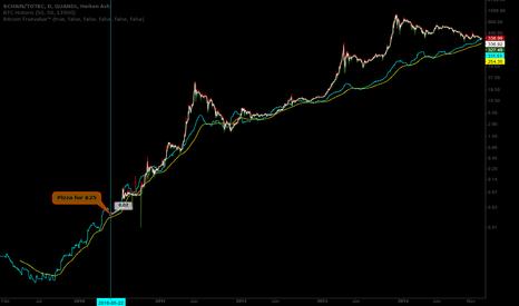 BCHAIN/TOTBC: Bitcoin Truevalue™