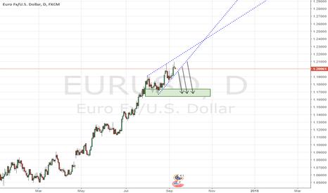 EURUSD: EURUSD - Pending Bearish Daily