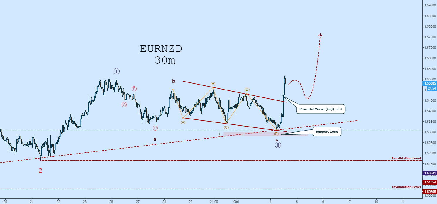 EURNZD Wave Count Update:  I Want to BUY On a Pullback