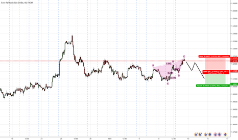 EURAUD: Bearish Butterfly formed on EUR/AUD