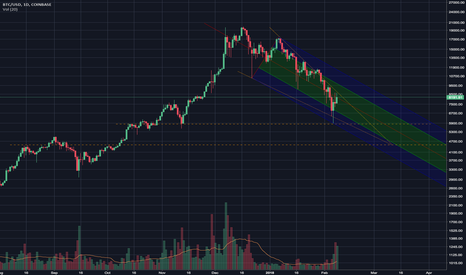 BTCUSD: Bitcoin's Challenges: Reason to hope, much resistance ahead