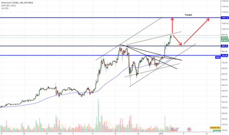 ETHUSD: ETH Crucial area to $1,100