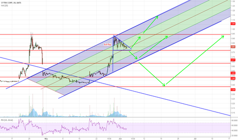 CYTR: Possible reversal of long term downtrend
