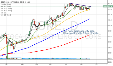 COKE: COKE - breakout level