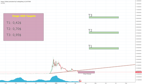 XVGUSD: New Market Cycle Targets - Verge