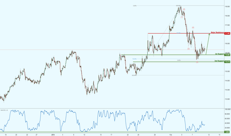 CHFJPY: CHFJPY on major support, prepare for a possible bounce!