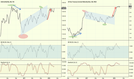 GOLD: rates and gold hand in hand now ?