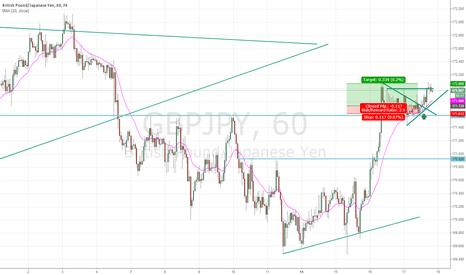 GBPJPY: GBP/JPY retest of trend line