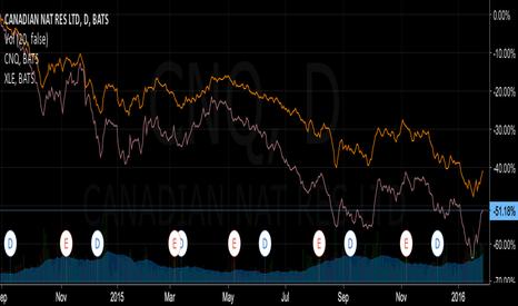 CNQ: Pair Trade - Short CNQ and Long XLE
