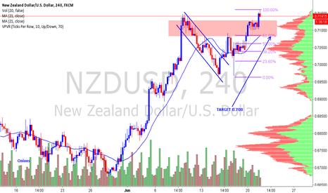 NZDUSD: NZDUSD Looking for a pullback